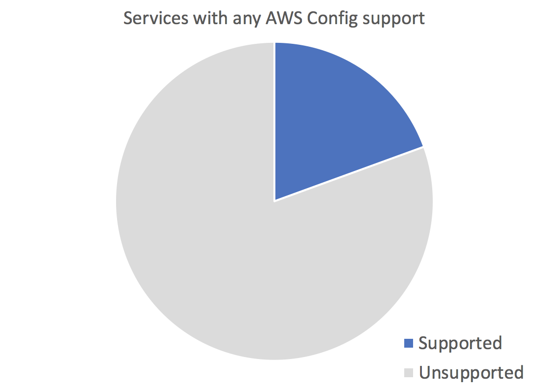 Summit Route - Should you use AWS Config?