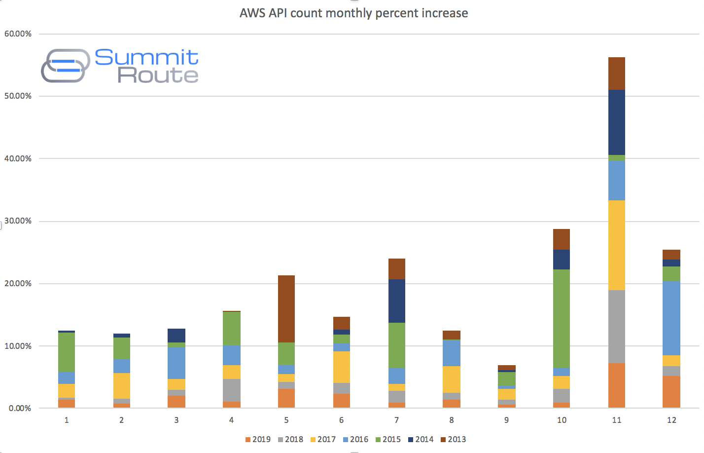 AWS API call count percent increase by month