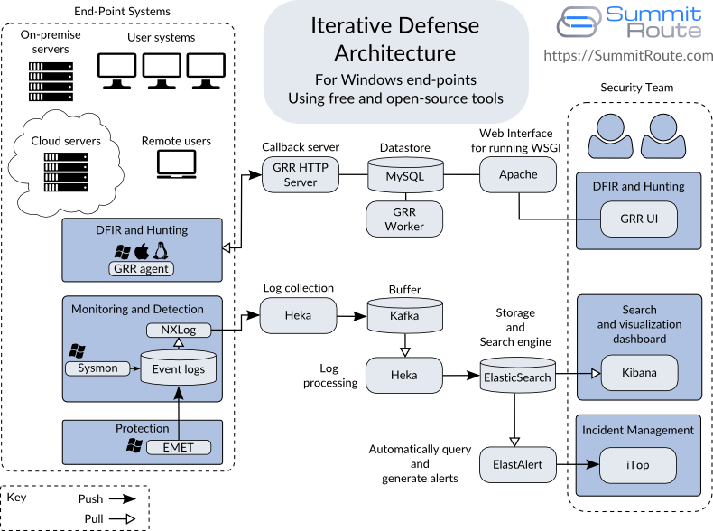 Summit Route - Iterative Defense Architecture