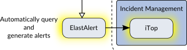 Iterative Defense Architecture - ElastAlert and iTop