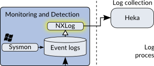 Iterative Defense Architecture - NXLog