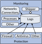 Monitoring and Protection tools