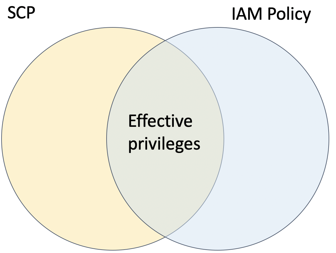 The effective privileges for a principal are the intersection of the SCPs and IAM policies applied to them